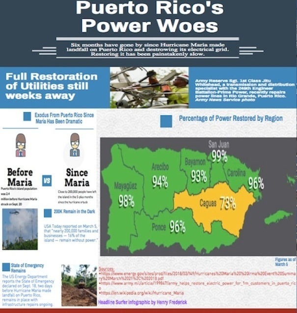 Infographic on Hurricane Maria's impact on Puerto Rico / Headline Surfer