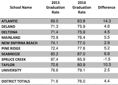 Here are the individual high school grad rates for Volusia County, FL / Headline Surfer