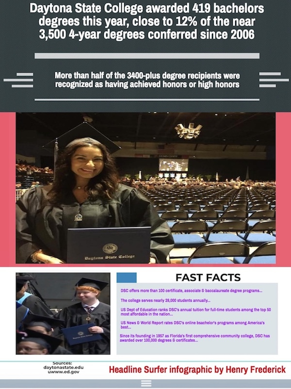 Daytona State College 2018 graduation fast facts infographic / Headline Surfer
