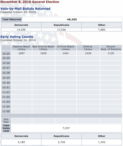 Volusia County Early Voting Totals on Day 1 / Headline Surfer
