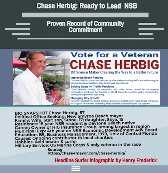Chase Herbig for NSB mayor infographic / Headline Surfer
