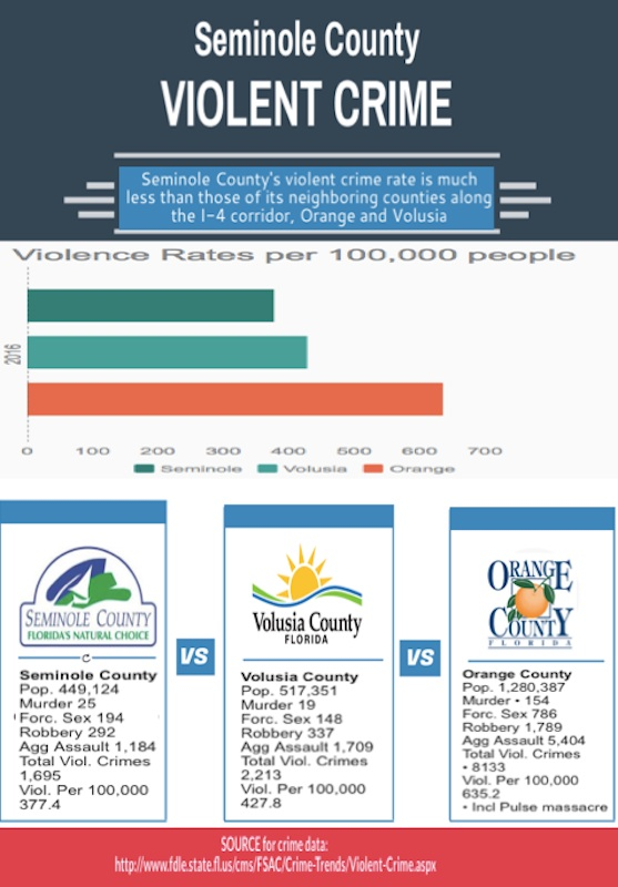 Violent Crime less in Seminole County than in Orange & Volusia counties / Headline Surfer