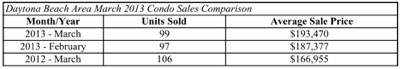 Daytona MLS condo sales / Headline Surfer
