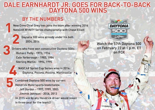 Dale Earnhardt Jr. goes for back-to-back Daytona 500 victoris / Headline Surfer®