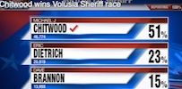 Mike Chitwood wins big in Sheriff's primary / Headline Surfer