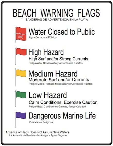 Easy to read flag warning graphic for beach safety / Headline Surfer®