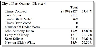 Port Orange primary election results / Headline Surfer®